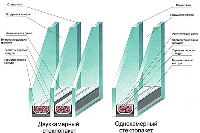 однокамерный или двухкамерный стеклопакет